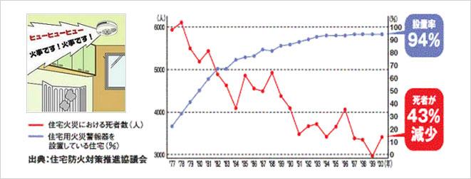 住宅火災警報器を設置した場合の死者数の減少